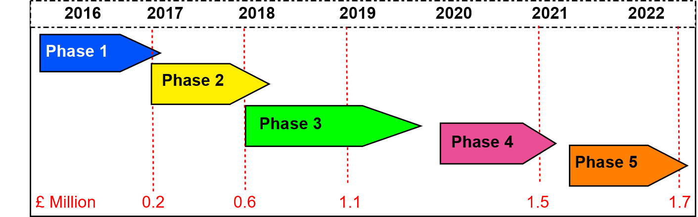 trinity3 phase funding.png